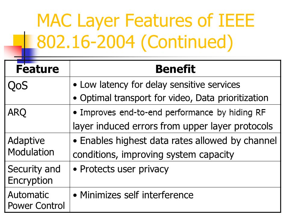MAC Layer Features of IEEE 802.16-2004 (Continued)