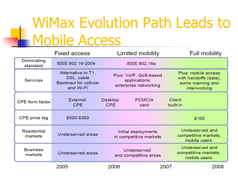 WiMax Evolution Path Leads to Mobile Access