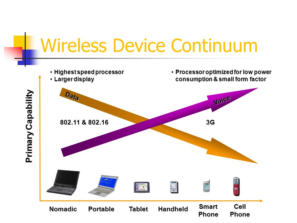 Wireless Device Continuum