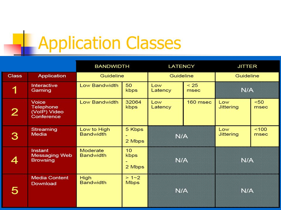 Application Classes