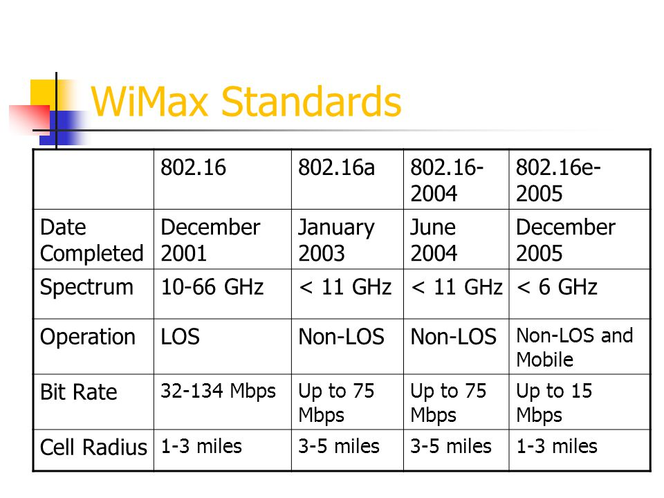 WiMax Standards a e-2005 Date Completed