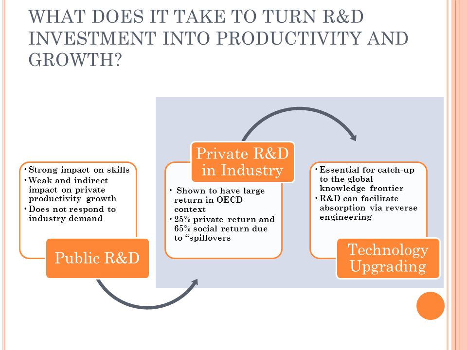 WHAT DOES IT TAKE TO TURN R&D INVESTMENT INTO PRODUCTIVITY AND GROWTH