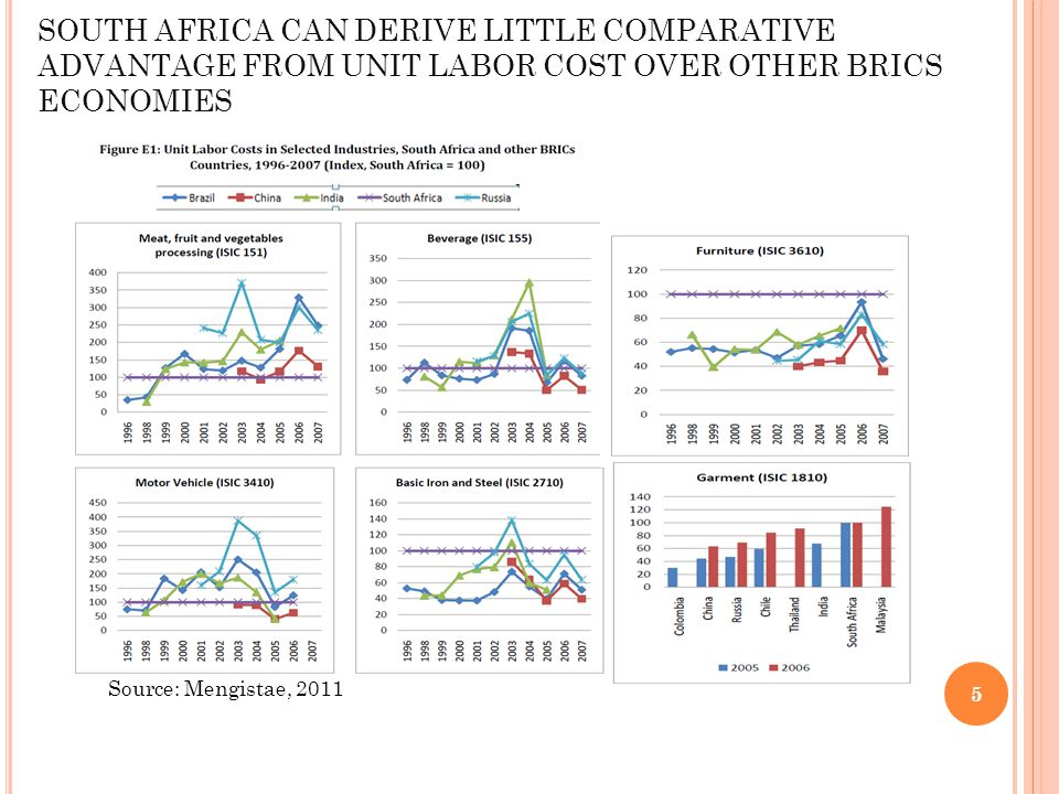 SOUTH AFRICA CAN DERIVE LITTLE COMPARATIVE ADVANTAGE FROM UNIT LABOR COST OVER OTHER BRICS ECONOMIES