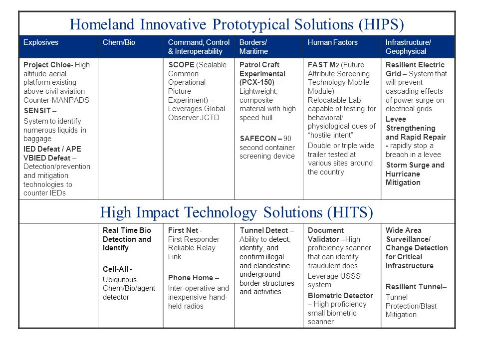Homeland Innovative Prototypical Solutions (HIPS)