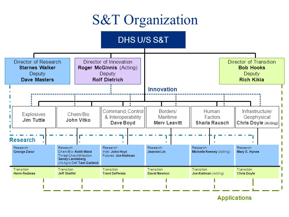 S&T Organization DHS U/S S&T Innovation Research Applications
