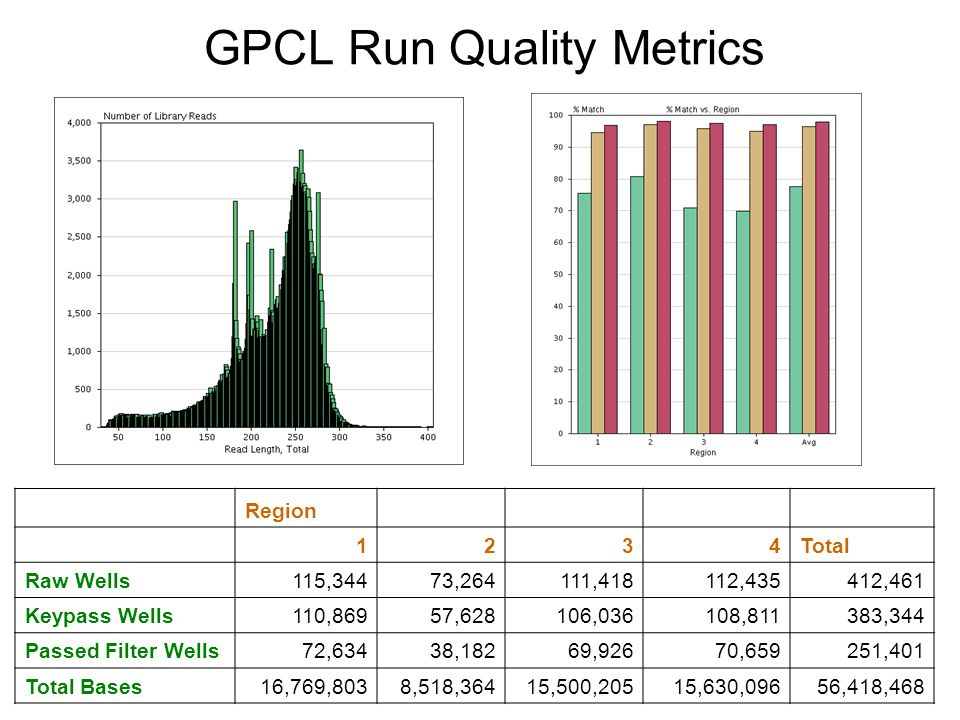 GPCL Run Quality Metrics
