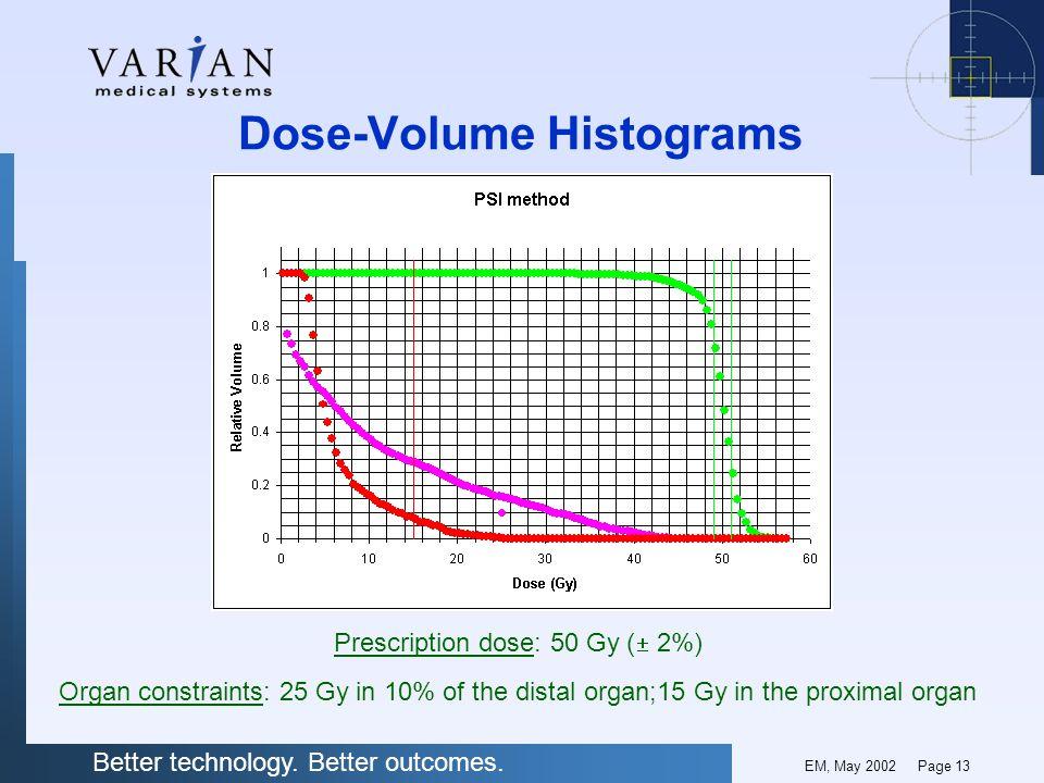 Dose-Volume Histograms