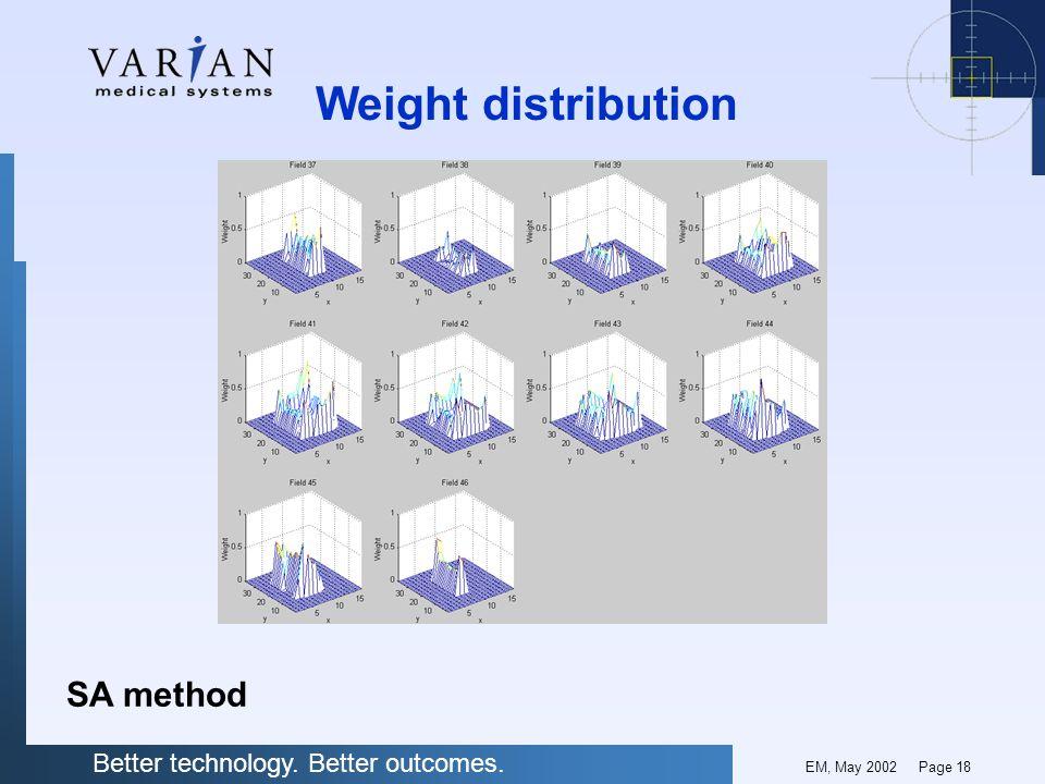 Weight distribution SA method