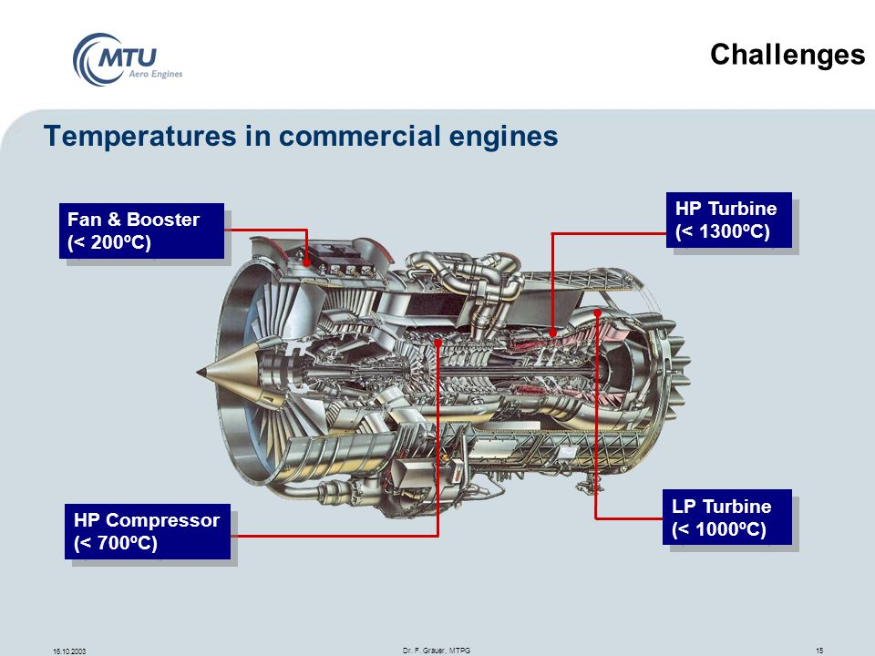 Temperatures in commercial engines