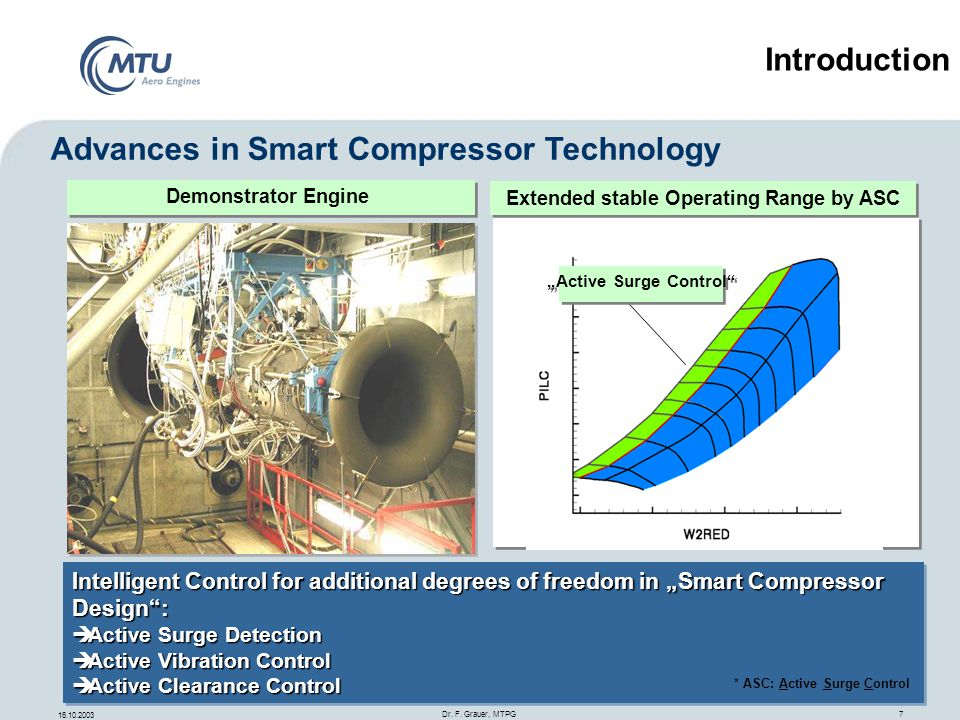 Advances in Smart Compressor Technology