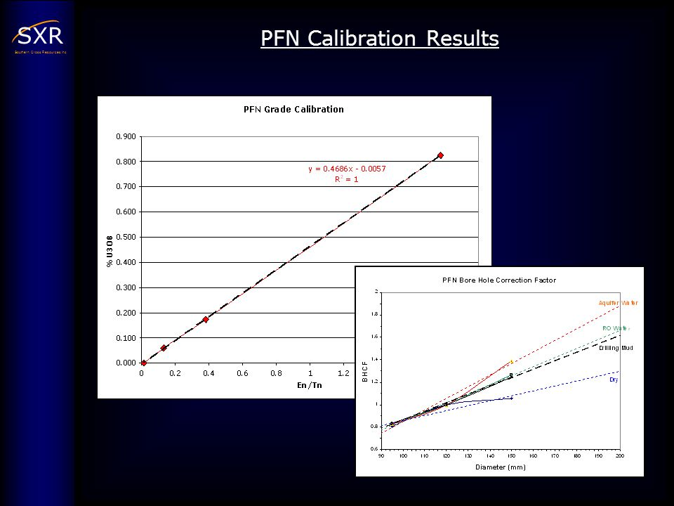 PFN Calibration Results