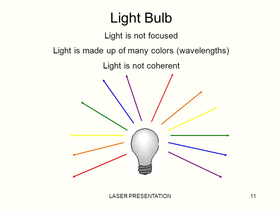 Light Bulb Light is not focused Light is made up of many colors (wavelengths) Light is not coherent