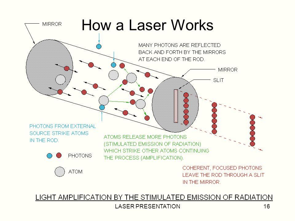 How a Laser Works LASER PRESENTATION