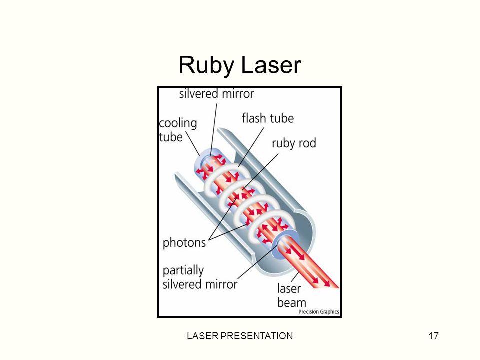 Ruby Laser LASER PRESENTATION