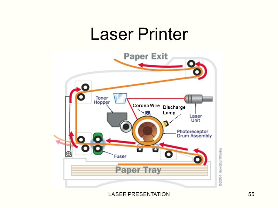 Laser Printer Corona Wire Discharge Lamp LASER PRESENTATION