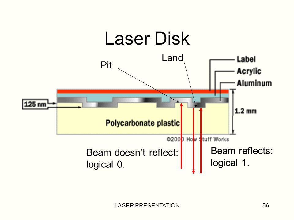 Laser Disk Land Pit Beam reflects: Beam doesn't reflect: logical 1.