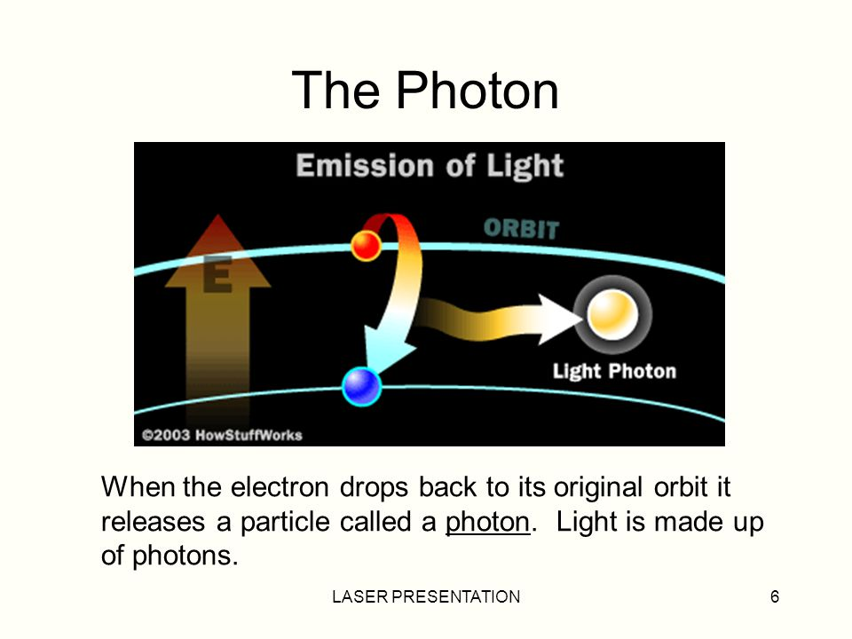 The Photon When the electron drops back to its original orbit it
