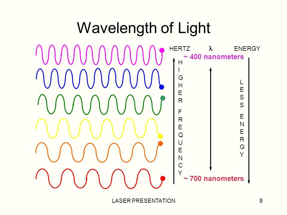 Wavelength of Light ~ 700 nanometers HERTZ  ENERGY ~ 400 nanometers