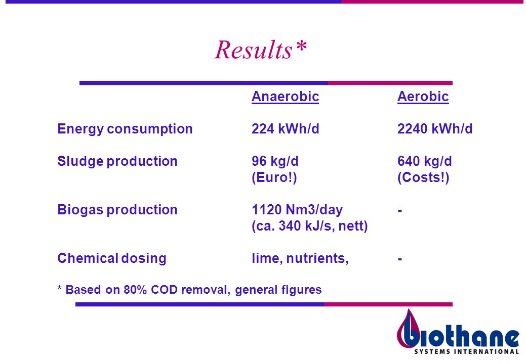 Results* Anaerobic Aerobic Energy consumption 224 kWh/d 2240 kWh/d
