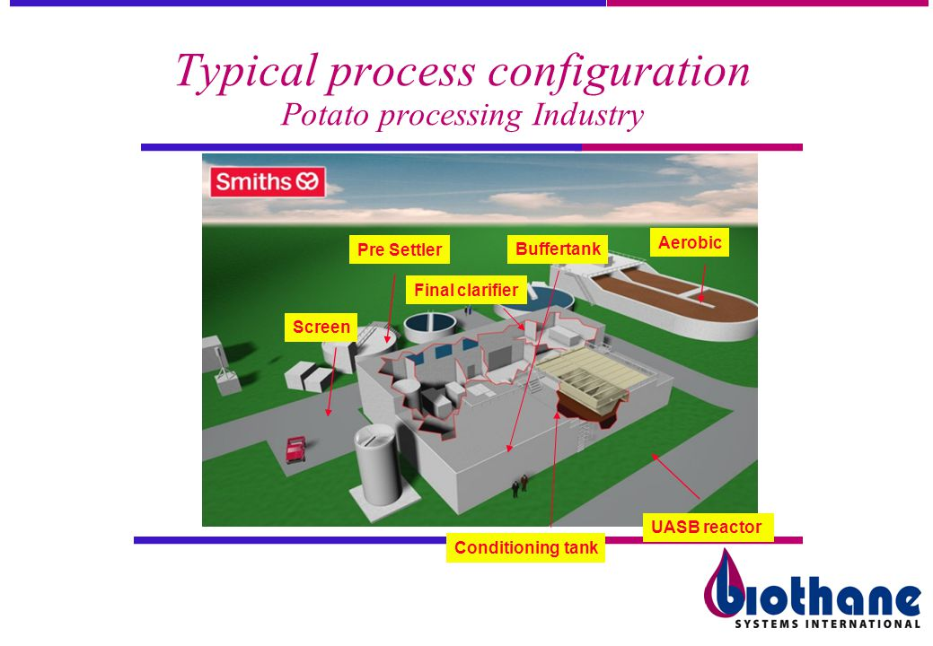 Typical process configuration Potato processing Industry