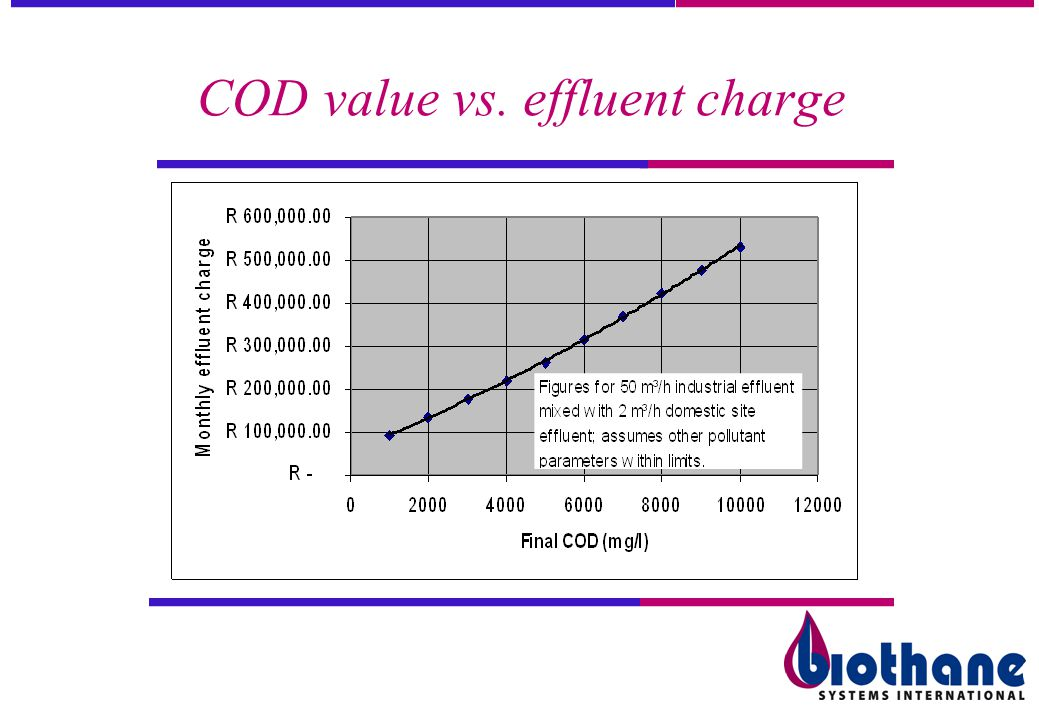 COD value vs. effluent charge