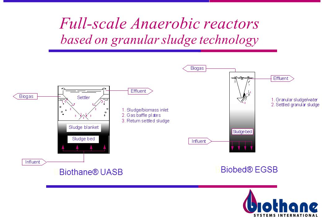 Full-scale Anaerobic reactors based on granular sludge technology