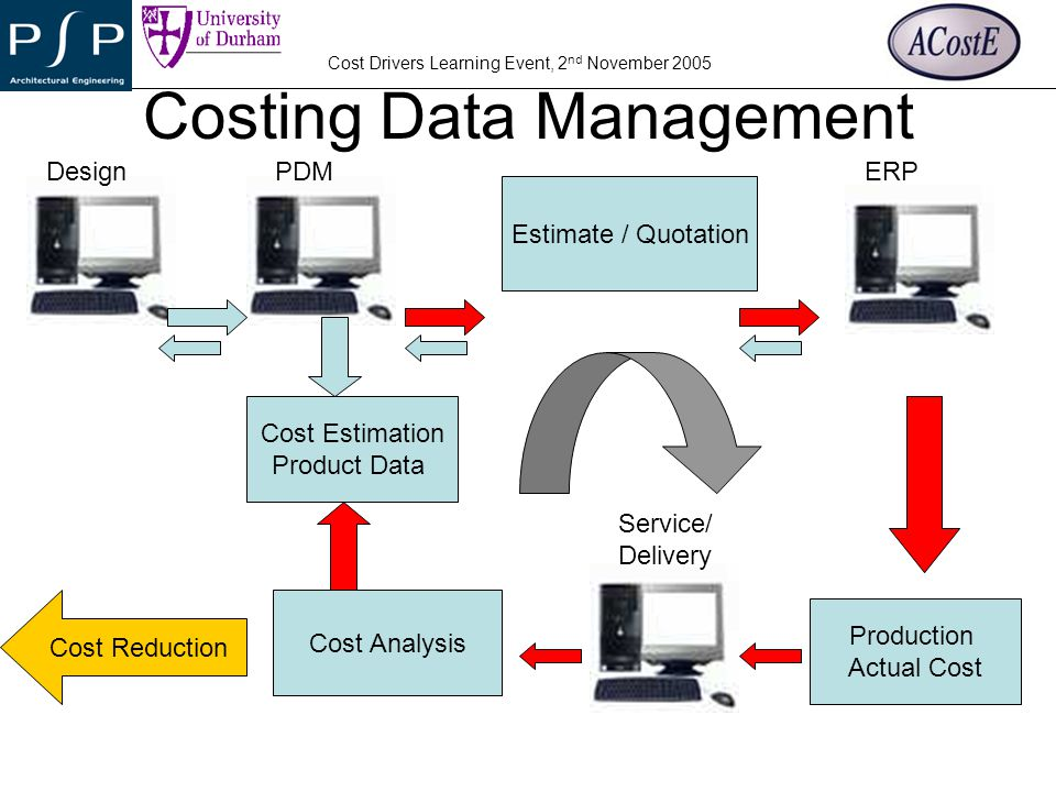 Costing Data Management