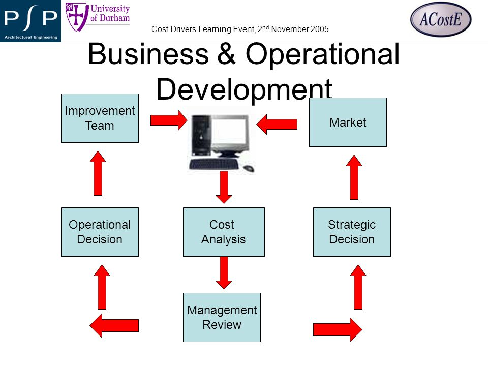 Business & Operational Development