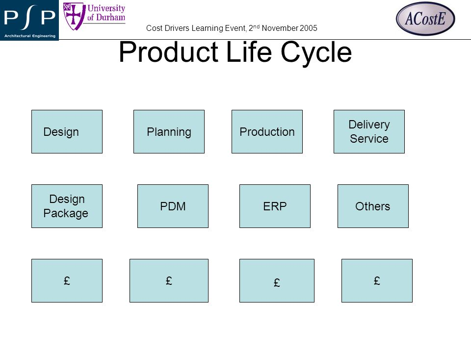 Product Life Cycle Design Planning Production Delivery Service Design