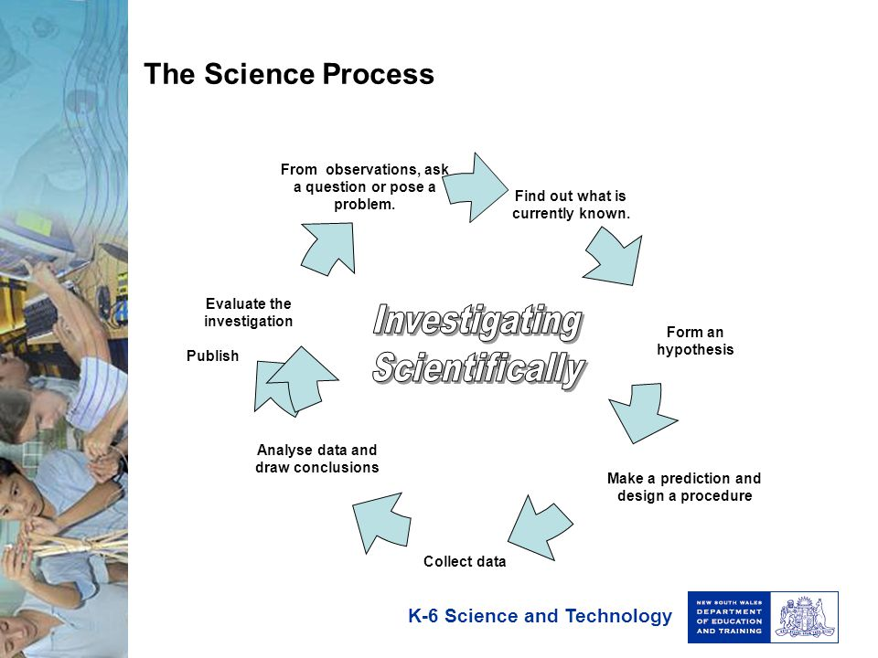 Investigating Scientifically The Science Process