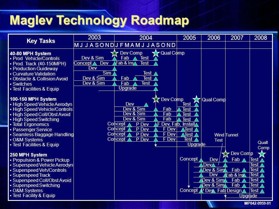 Maglev Technology Roadmap