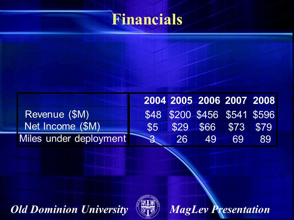 Financials 2004 2005 2006 2007 2008 Revenue ($M) $48 $200 $456 $541