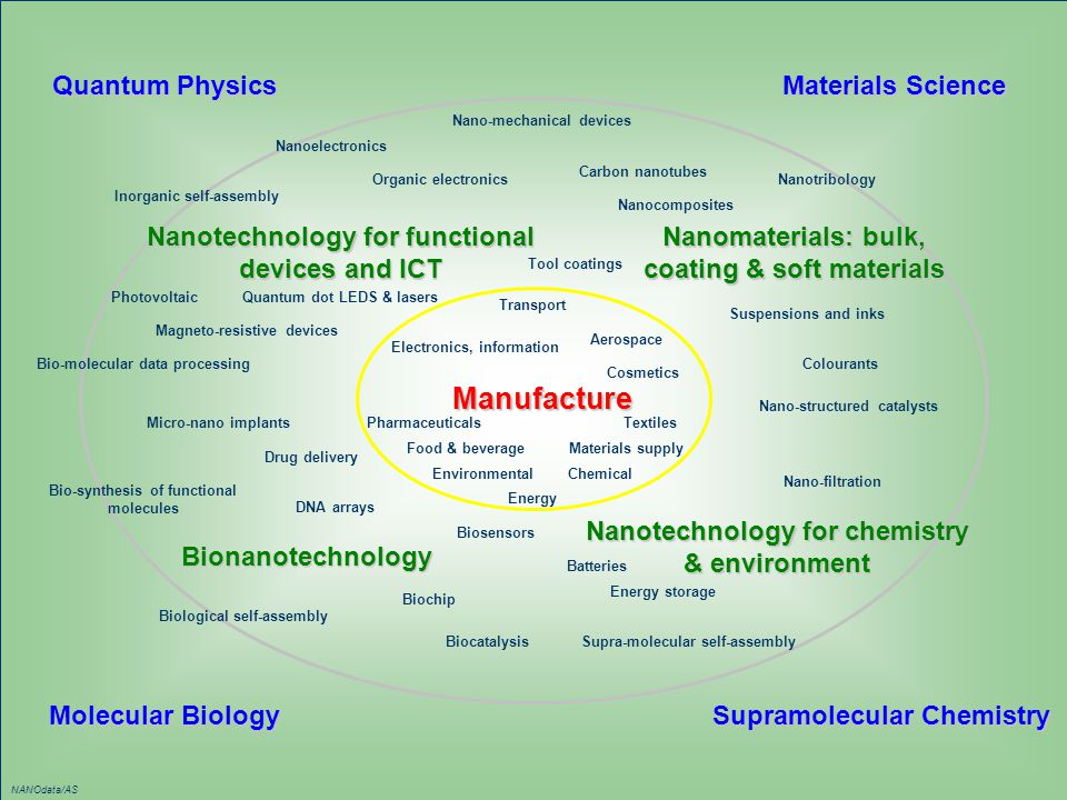 Manufacture Quantum Physics Materials Science Supramolecular Chemistry