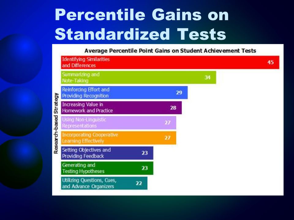Percentile Gains on Standardized Tests
