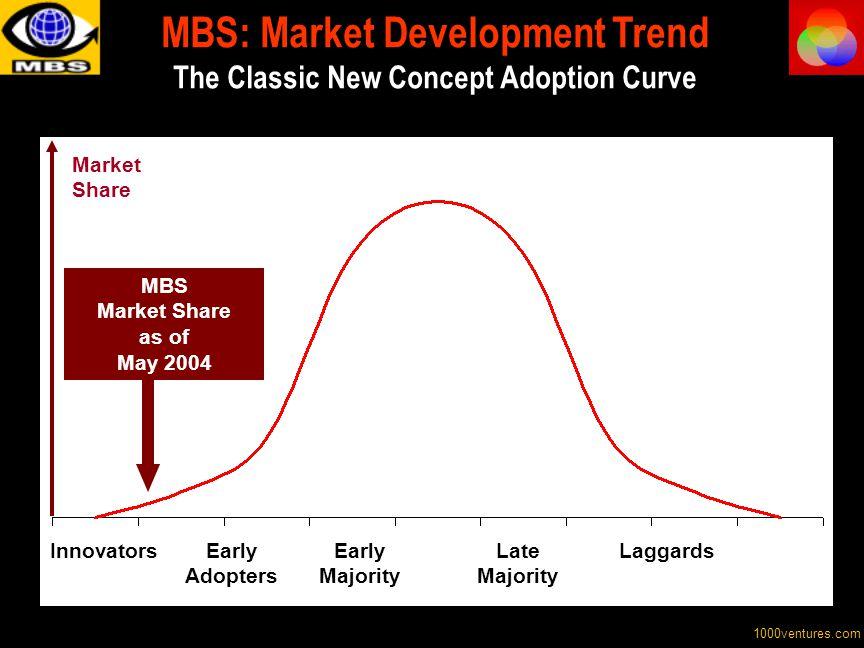MBS: Market Development Trend The Classic New Concept Adoption Curve