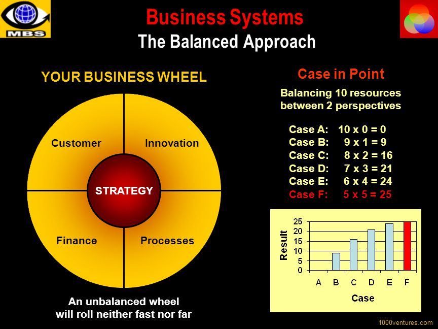 Business Systems The Balanced Approach