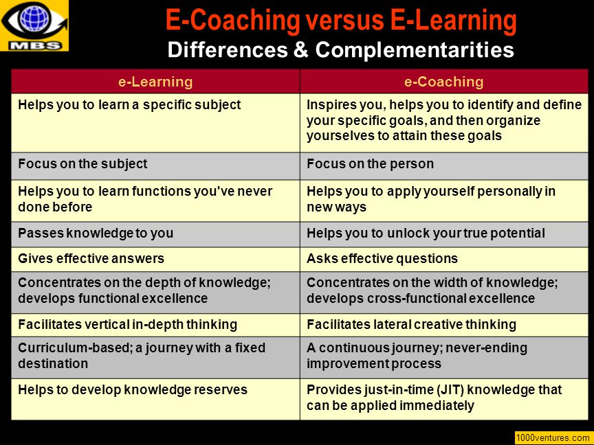 E-Coaching versus E-Learning Differences & Complementarities