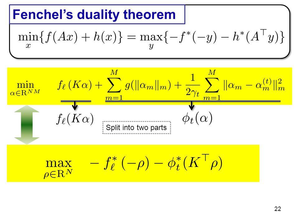 Fenchel's duality theorem