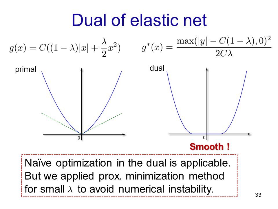Dual of elastic net Naïve optimization in the dual is applicable.