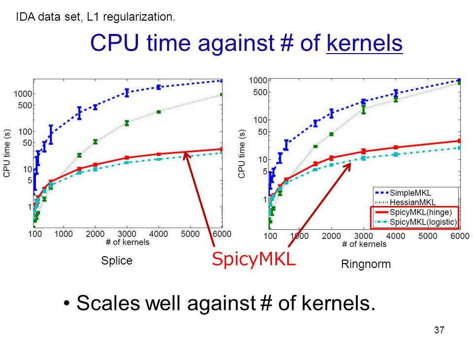 CPU time against # of kernels