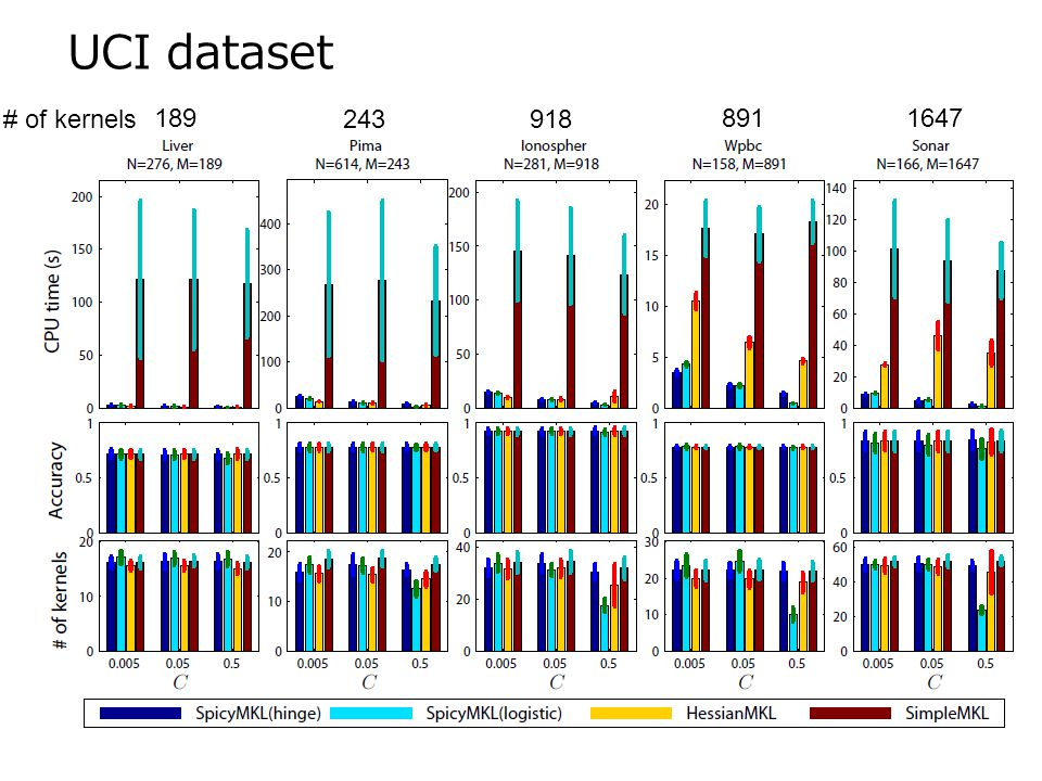 UCI dataset # of kernels 189 243 918 891 1647