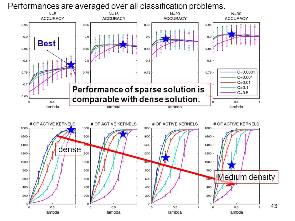 Performances are averaged over all classification problems.