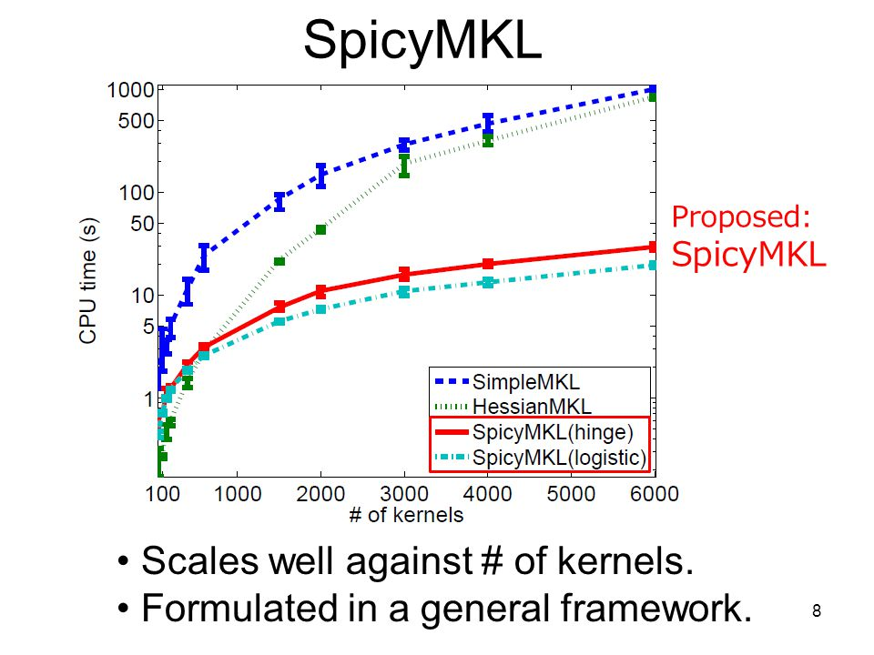 SpicyMKL Scales well against # of kernels.