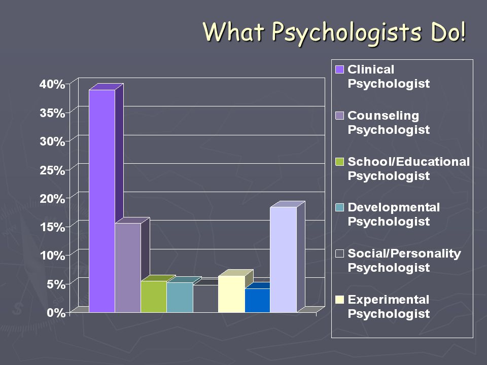 What Psychologists Do!