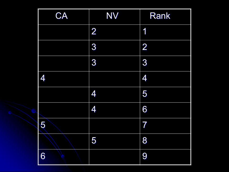 CA NV Rank 2 1 3 4 5 6 7 8 9