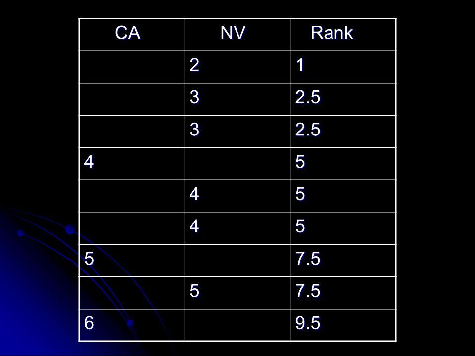 CA NV Rank 2 1 3 2.5 4 5 7.5 6 9.5