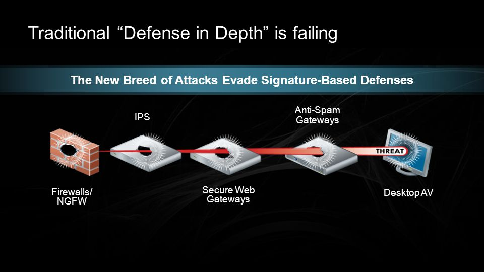 Traditional Defense in Depth is failing