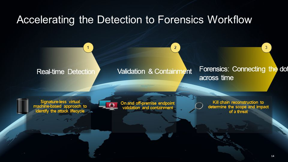 Accelerating the Detection to Forensics Workflow