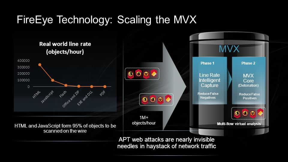 FireEye Technology: Scaling the MVX