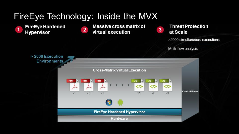 FireEye Technology: Inside the MVX